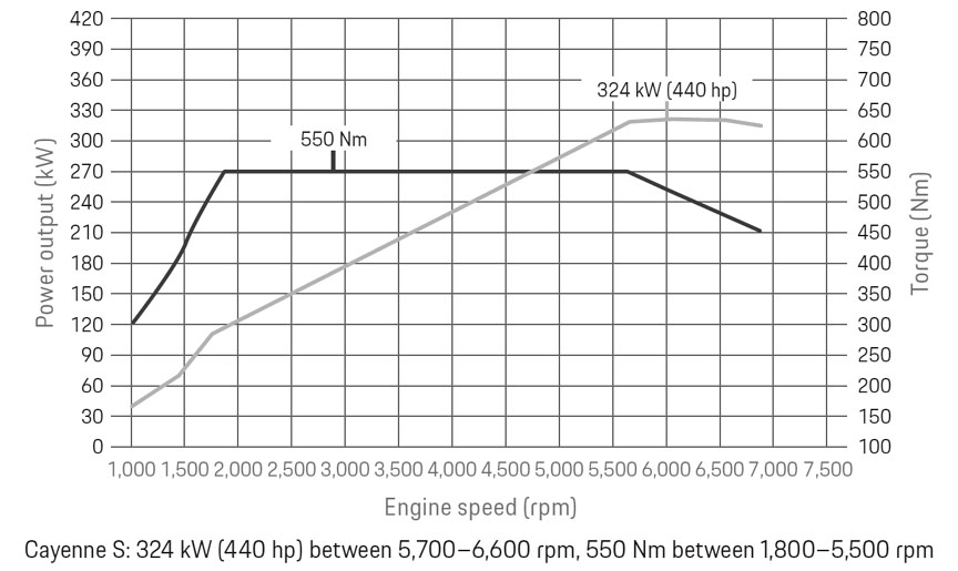 Cayenne S 9Y0 Turbo 2.9 power graph