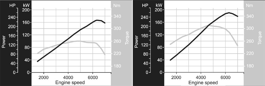 Porsche 986.2 Boxster 2.7 and Boxster S 3.2 power and torque curves