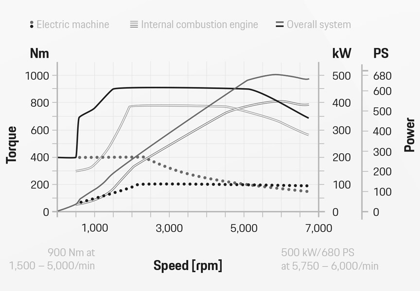 2020 Cayenne Turbo S E-Hybrid power and torque graph